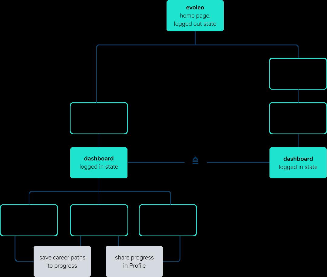 WERKSTATT-Fatma-Kapakos-evoleo-sitemap